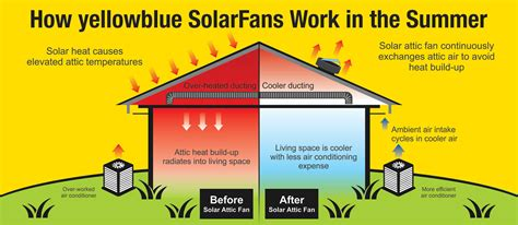 solar powered attic fan how does a solar powered attic fan work yellowblue
