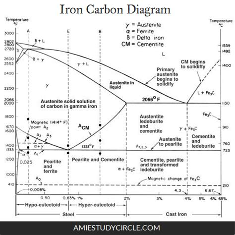 iron carbon diagram iron carbon diagram engineering concepts iron diagram