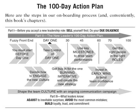 business books the new leader s 100 day action plan