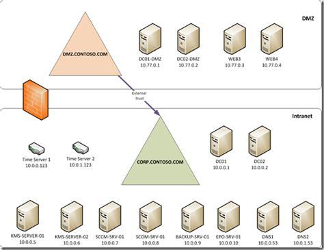Domain Diagram Exle