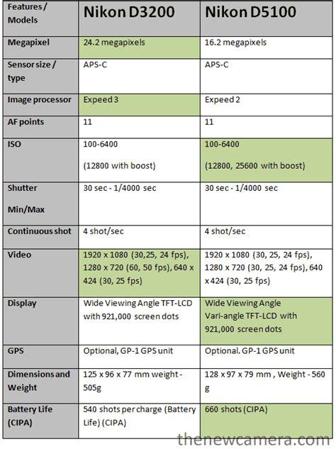 Kamera Nikon D3200 Vs Nikon D5100 nikon d3200 vs nikon d5100 171 new