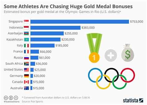 How Much Money Do You Get For Winning Wimbledon - how much money will gold medal winners in rio take home