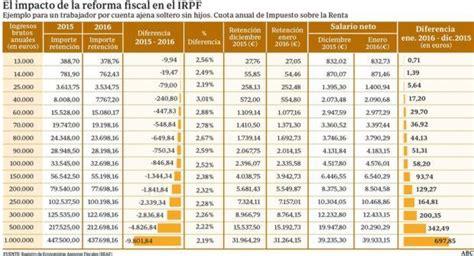 sueldo de cocinero 2016 las n 243 minas subir 225 n en 2016 una media de cinco euros al