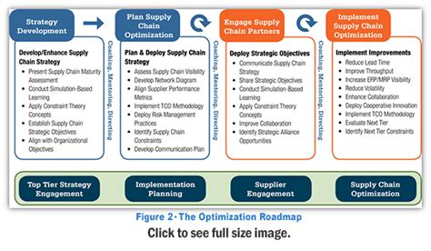 supply chain management plan template the optimized high performing supply chain