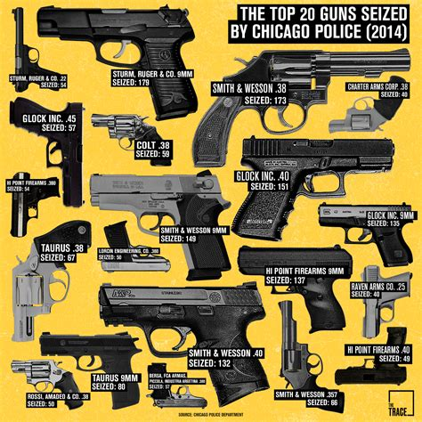 Garden And Gun Best Of The South 2015 Chicago S Most Popular Crime Guns A Visual Analysis