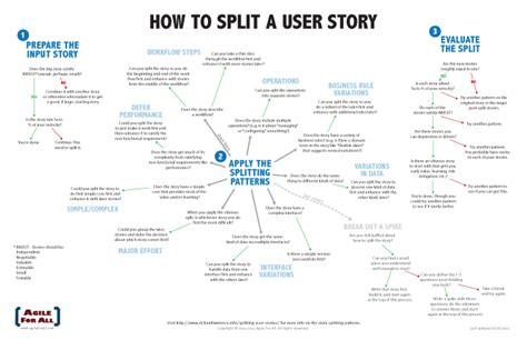 how to split user stories agile for all