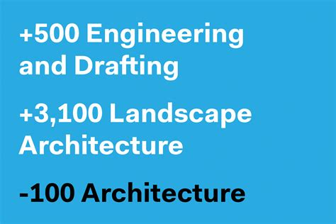 Landscape Architecture Bls April Growth For Architecture And Engineering