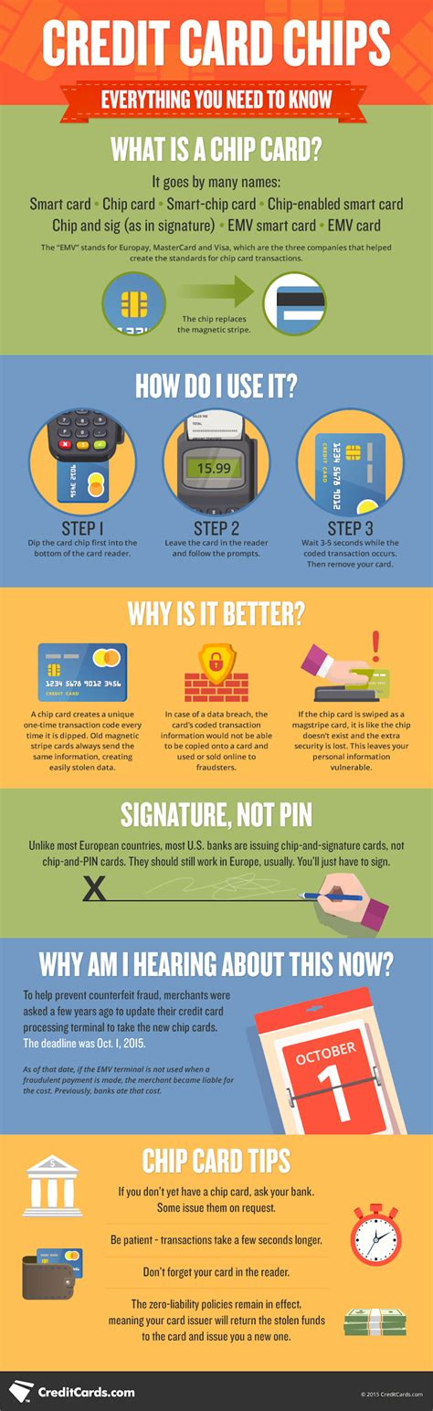 How Do You Use A Facebook Gift Card - infographic what is a chip card how do i use it creditcards com