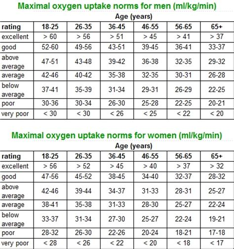 Bench Press Chart By Weight And Age Search Results For Athletes Vo2 Max Calendar 2015