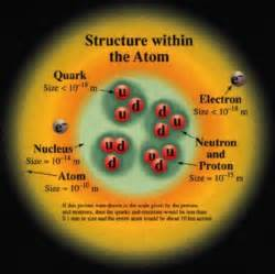 Quarks In A Proton Elementary Particles