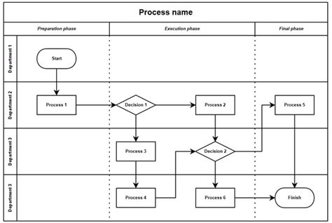 Swimlane Creating Application Swimlane Flowchart Template Excel