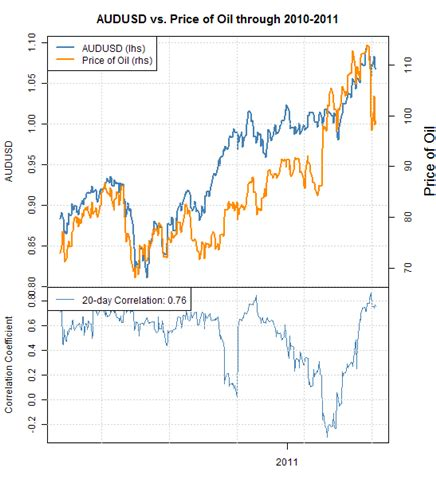 forex correlations: australian dollar proxy for s&p 500