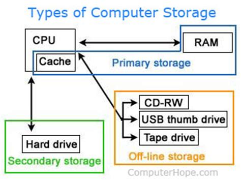 what is a primary storage device?