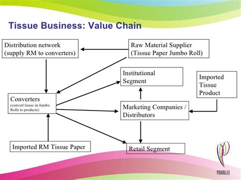 toilet paper manufacturing business plan