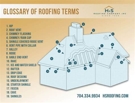parts of a roof the parts of your roof infographic