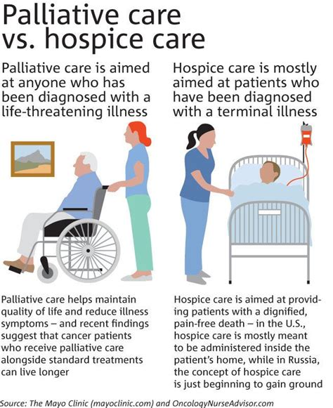 what does comfort care mean in the hospital palliative care vs hospice care about hospice care