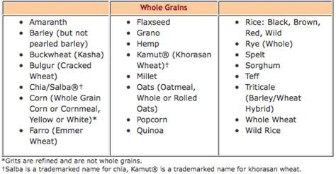 a list of whole grains foods tip of the day delicious ways to eat more grains