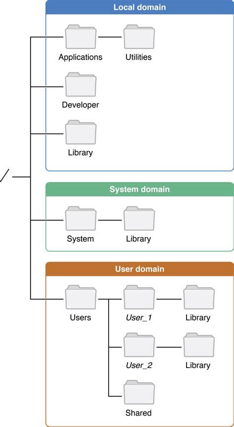 file layout definition properties file system basics