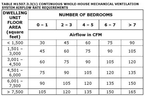 irc section 62 revisiting ventilation greenbuildingadvisor com