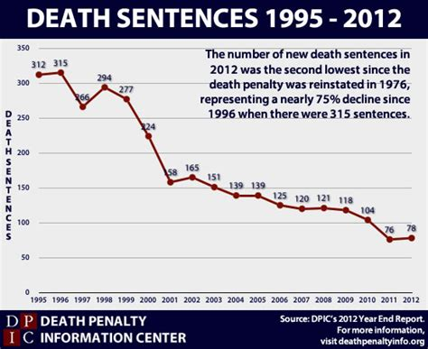 mental disability and the penalty the shame of the states books the penalty in 2012 penalty information center