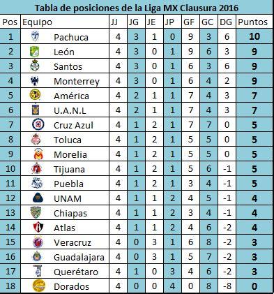tabla de posiciones de la liga mx 2016 j4 tabla general liga 2016 search results calendar 2015