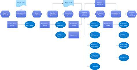 Process Improvement Plan Template Powerpoint