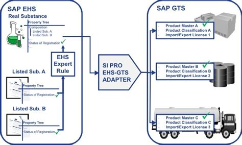 sap gts tutorial pdf sap global trade services gts platform gts global