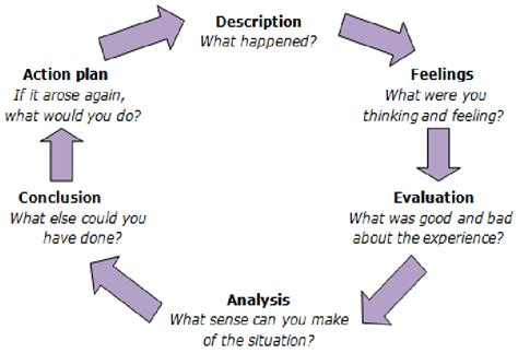 Gibbs Reflective Cycle 1988 by Gibbs Quot Reflective Cycle Adapted From Quot Learning By Doing