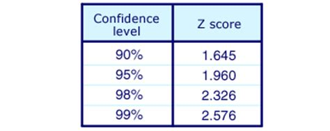 Level Of Confidence Table by Premba Analytical Methods