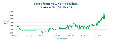 airfare fluctuations   flight price  change
