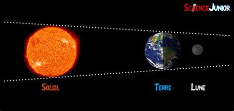 Calendrier ã Clipse Lunaire Les 233 Clipses Solaires Et Lunaires Expliqu 233 Es Aux Enfants