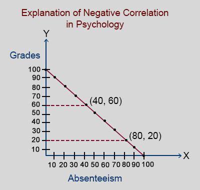 exle of negative correlation explanation of negative correlation in psychology with exles