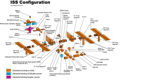 iss diagram diagram of the international space station system