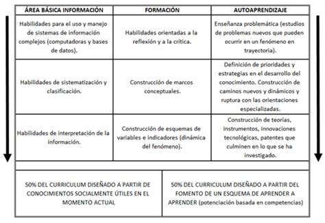 Modelo Curricular Semiflexible Sistema Educativo Apoyado En Pol 237 Ticas P 250 Blicas Regionales Para Consolidar Una Naci 243 N Soberana