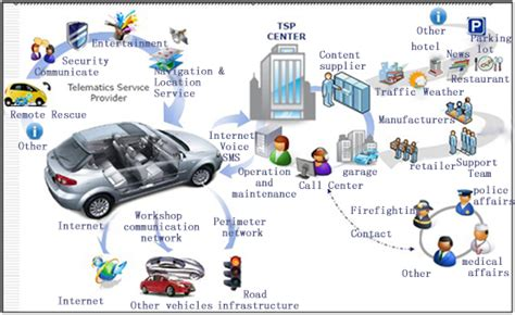 networking vehicles to everything books 同方鼎欣 venue solution