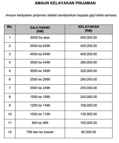 jadual potongan pcb 2014 pcb caruman pcb caruman bajet 2015 pengurangan cukai