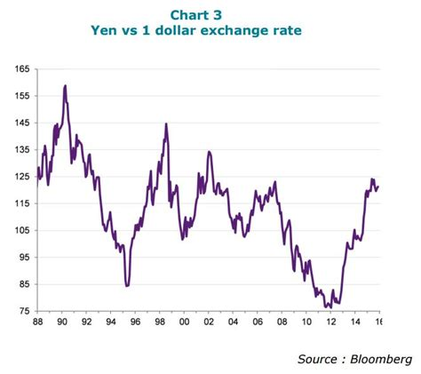 currency converter japanese yen exchange rate us dollar vs japanese yen