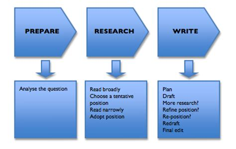Stages Of Writing An Essay by Easy Steps To Writing An Essay Of Technology Sydney