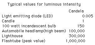 candela measurement light intensity physics hyper