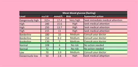 blood sugar flowchart normal and ideal blood sugar levels chart dtc diabetes