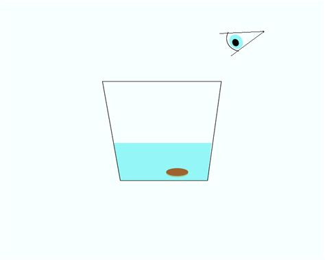 magic of science refraction