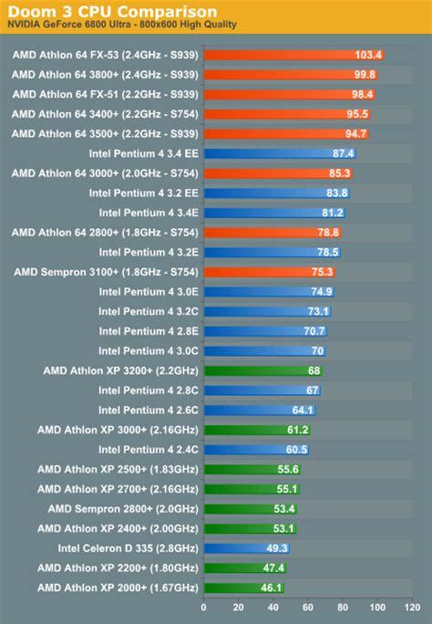 best processor intel or amd amd vs intel doom 3 cpu battlegrounds