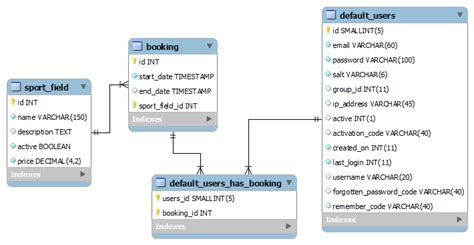 design online ticket booking system mysql some advice on db design for simple booking system