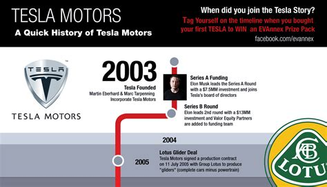 Tesla Car History Infographic The History Of Tesla Motors