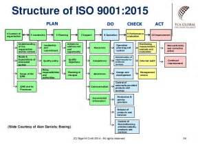 iso 9001 templates iso 9001 management review meeting presentation template