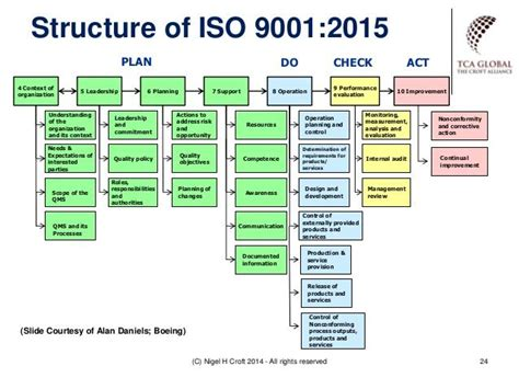 iso   context  google sogning business management risk management
