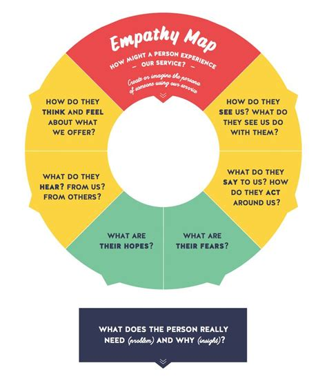 design thinking empathy questions 1000 images about business model canvas on pinterest a