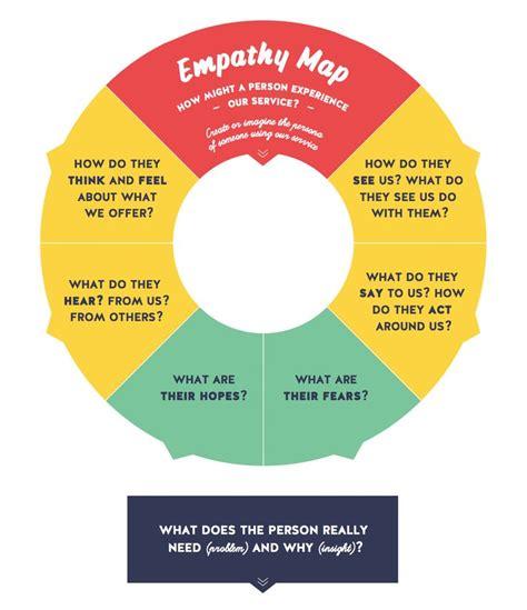 design thinking empathy 44 best images about empathy maps on pinterest