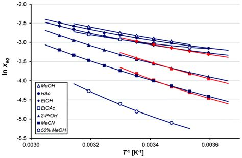 Thermodynamics and nucleation of the enantiotropic ... P Aminobenzoic Acid
