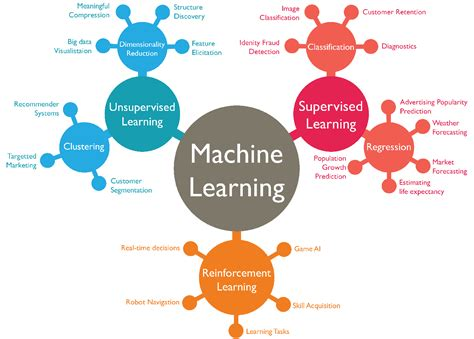 types of 15 algorithms machine learning engineers must need to know